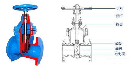 1,闸阀结构分类: 闸阀按结构形式分类可分明杆闸阀和暗杆闸阀.