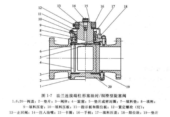 旋塞阀的原理_轨道式旋塞阀的工作原理与结构特点