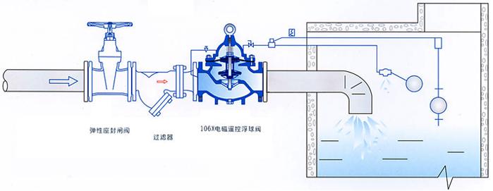 106x电磁遥控浮球阀,遥控浮球阀,电磁遥控浮球阀 电磁遥控球阀的详细图片